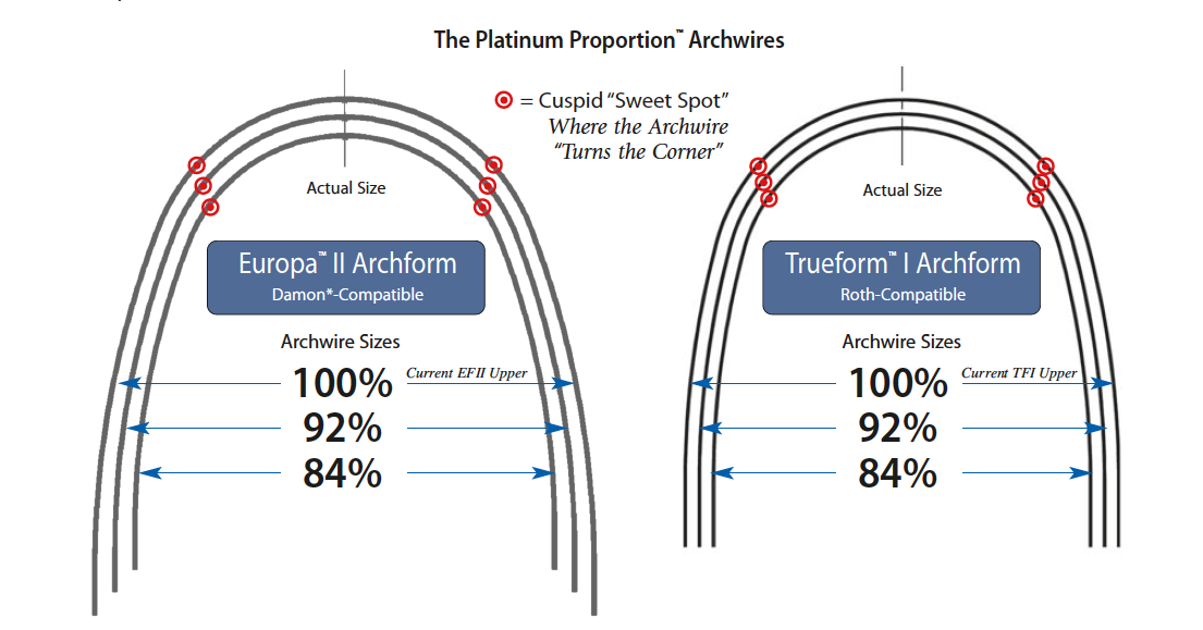 Platinum Proportion Archwires Ats Ortho